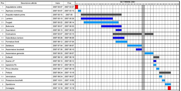 プロジェクトでカイゼン [Project de Kaizen] 第4回ガントチャート